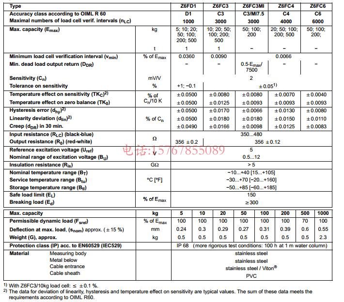 Z6FD1/50Kg产品技术参数