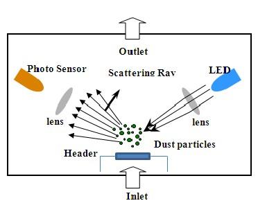 粉尘传感器在空气净化机上的应用方案