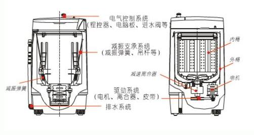 压力传感器在智能节水洗衣机中的应用
