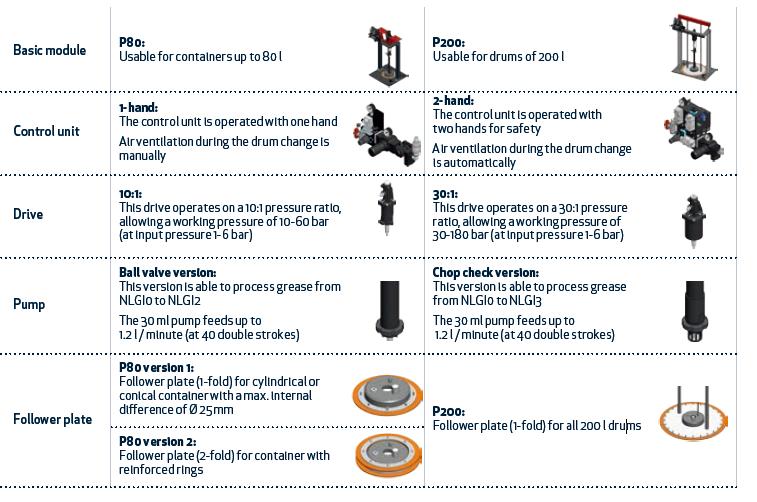 润滑油供料泵 气动柱塞泵 德派DOPAG