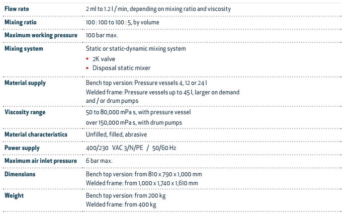 eldomix紧凑型齿轮定量 混胶系统
