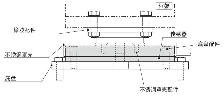 LCTB-A 薄型载荷传感器选购件