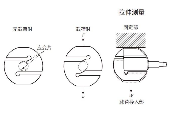 S传型感器工作原理图