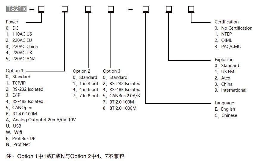 T821工业显示终端 高精度称量订购代码Ordering Code型号