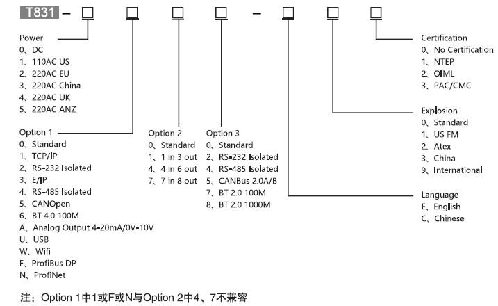 T831工业称重终端_T831工业称重仪表
