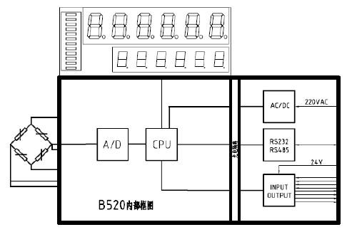 B520 仪表内部框图如下