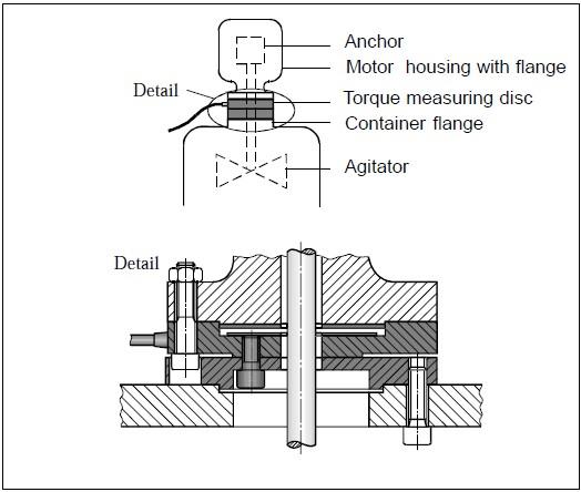 如何正确测量扭矩-使用扭矩传感器