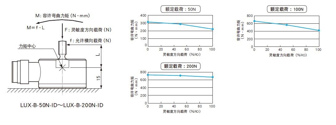LUX-B-ID载荷称重传感器 拉压两用传感器日本kyowa