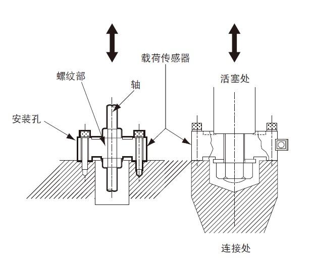 LUK-A载荷传感器 拉伸压缩两用