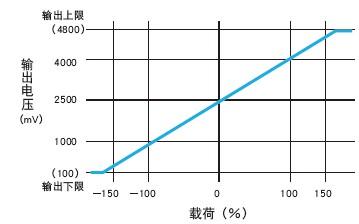 LFX-A 六(6)分力传感器 多维力传感器