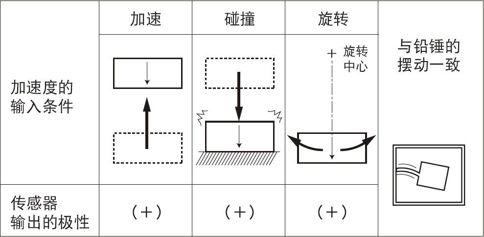 ASM-1KBCH半导体式小型加速度传感器 日本共和电业M3