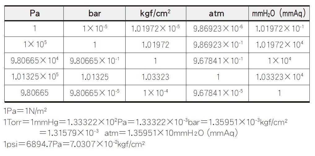 PGH-S-100MPSA17压力传感器 日本kyowa高容量传感器