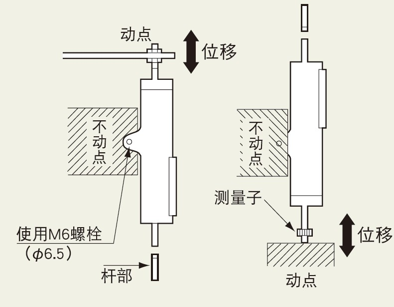 DT-A位移传感器可目测位移量的刻度