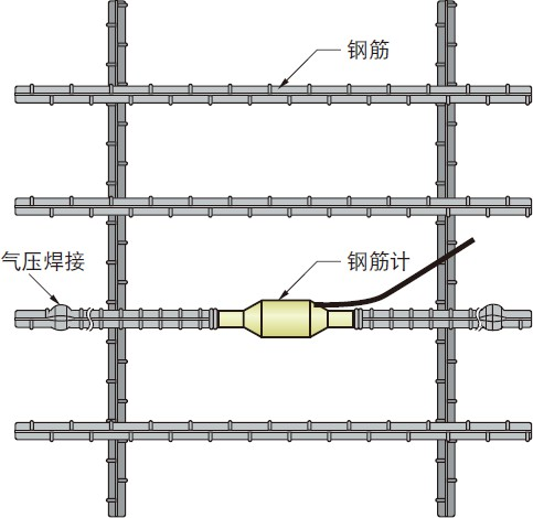 BF-CT钢筋计-测量钢筋应力的传感器_日本kyowa