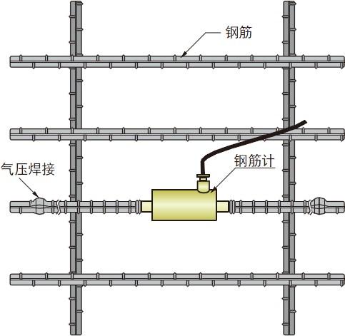 BFD-A-TS钢筋计-测量钢筋应力的传感器