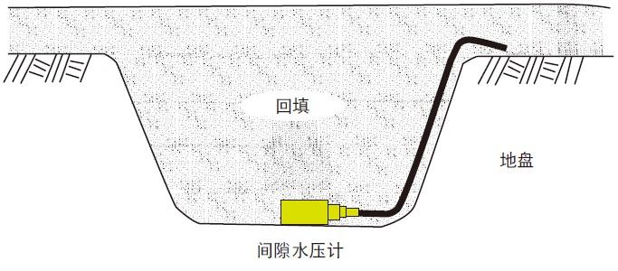 BPC-A间隙水压计