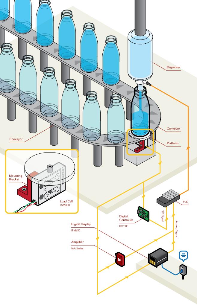 称重传感器在精准灌装行业中的应用