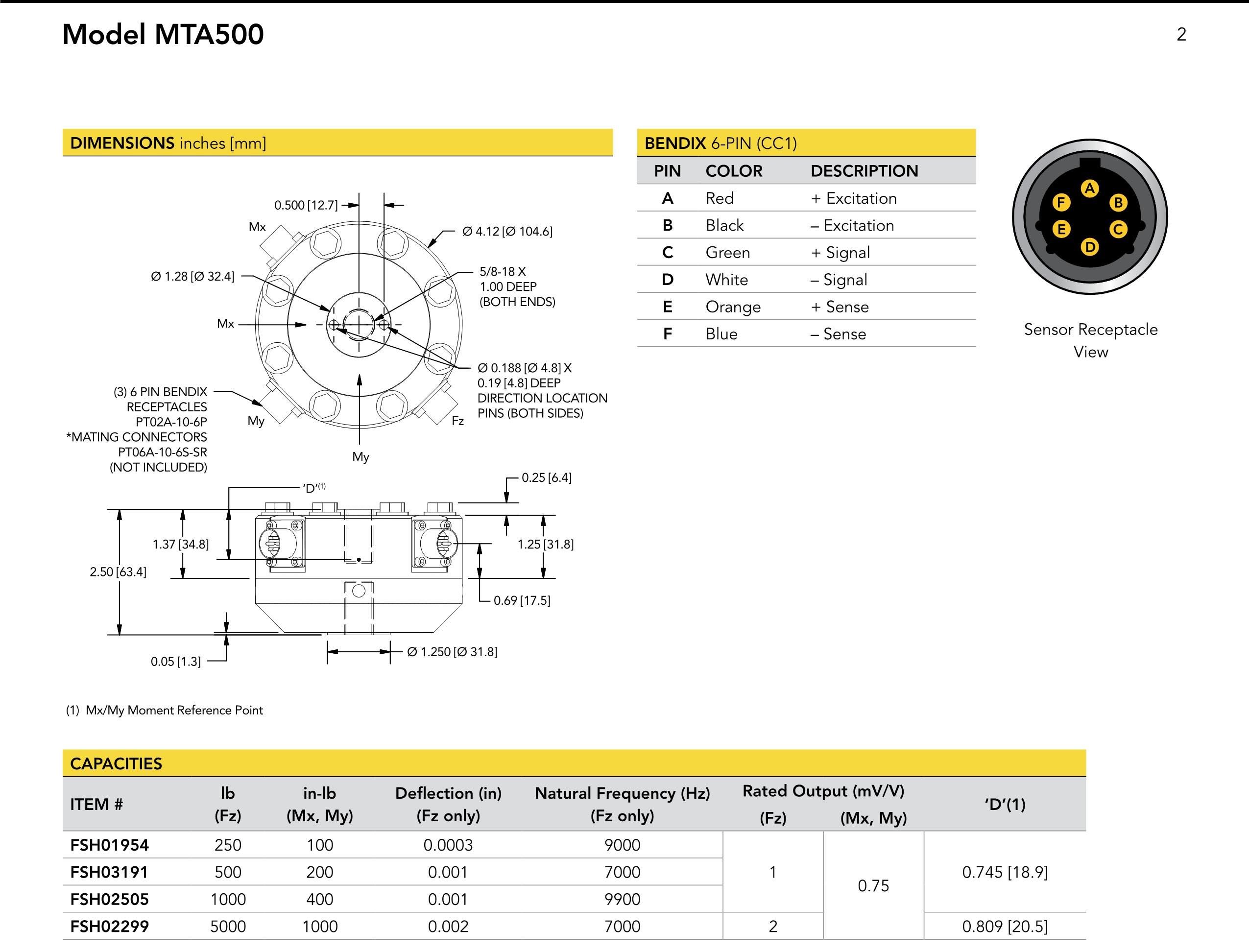 MTA500传感器_美国FUTEK