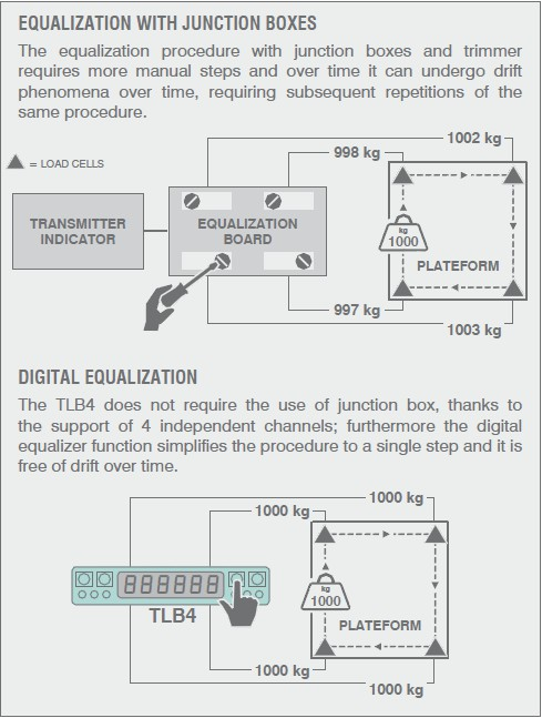 TLB4数字模拟称重变送器(RS485)
