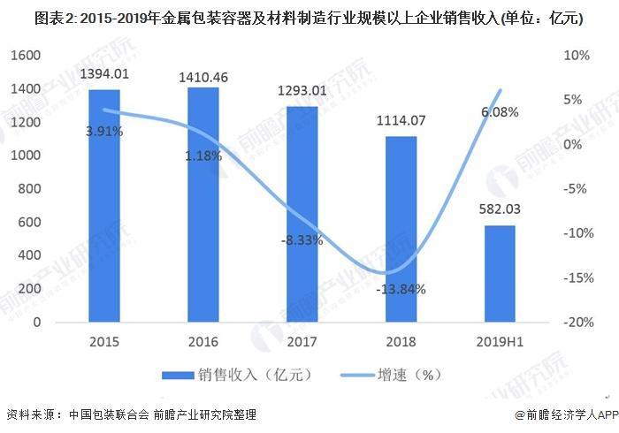 2020年金属包装行业发展现状分析
