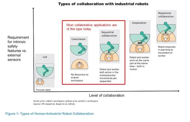 与工业机器人的协作类型