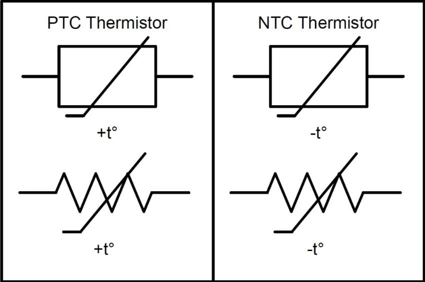 图1.PTC和NTC热敏电阻的电气符号