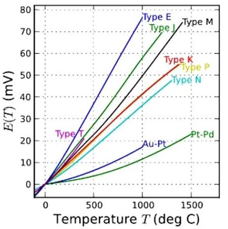温度传感器的五种最常见类型