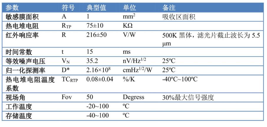 GTP-T1-LF5.5新型热电堆红外传感器