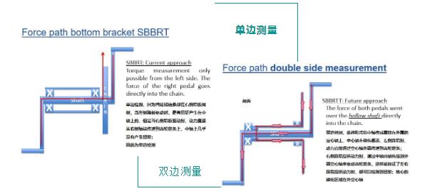e-bike中轴扭矩传感器_NCTE