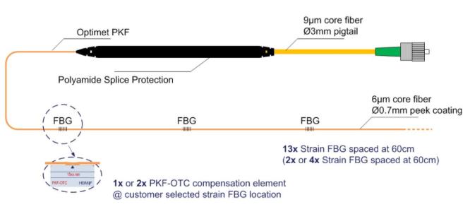 OptiMet by HBM™: 带有多个布拉格光栅的光纤