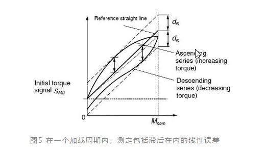 扭矩传感器名词和表达式(一)