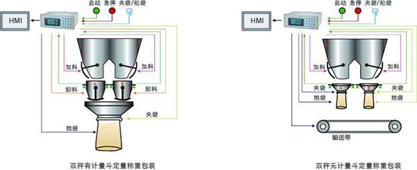 GM8804CD双秤包装称重仪表 _杰曼称重显示器