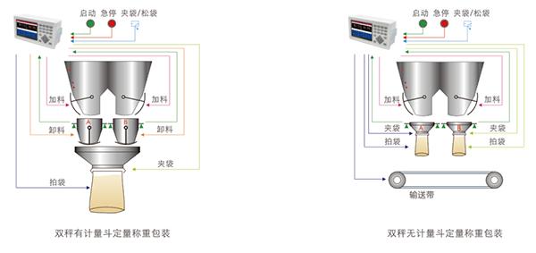 M04-D双秤包装称重仪表 称重显示器_杰曼