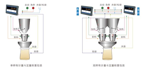 GM9907-L2触屏包装称重仪表 称重显示器_杰曼